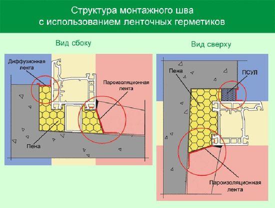 В практике монтажа, применяемой Российским фирмами, можно встретить самые разнообразные подходы.